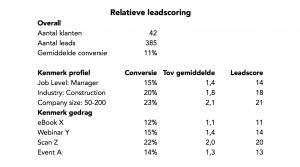 Relatieve-Lead-Scoring-HubSpot-Example-Myriad-Park