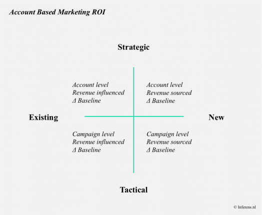 Account Based Marketing ROI Framework