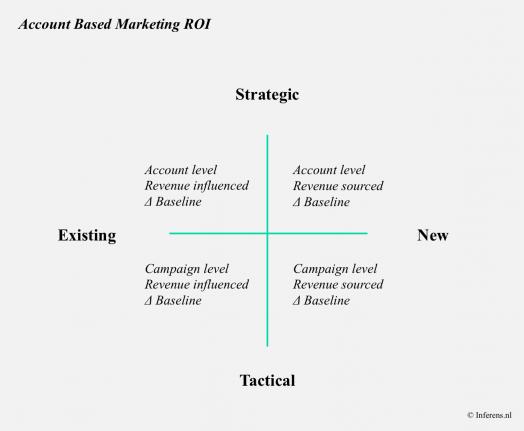 Account Based Marketing ROI Framework